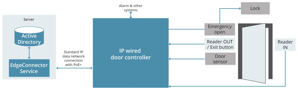 Wired IP control | EdgeConnector Unified Access Control